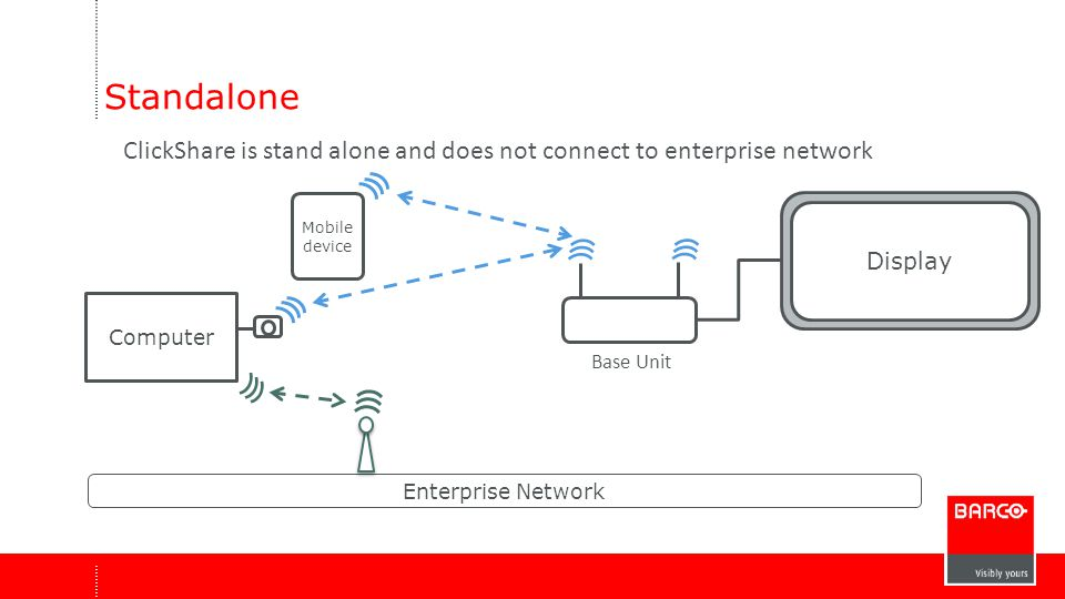 Standalone ClickShare is stand alone and does not connect to enterprise network. Mobile device. Display.
