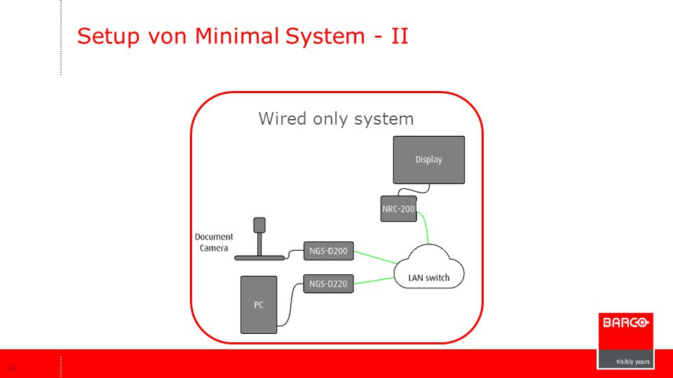 Setup von Minimal System - II