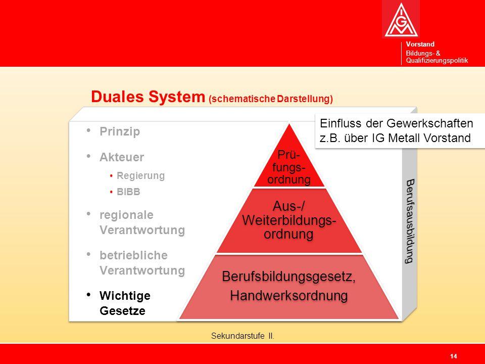 Duales System (schematische Darstellung)