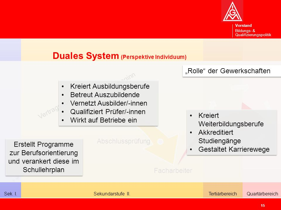 Duales System (Perspektive Individuum)