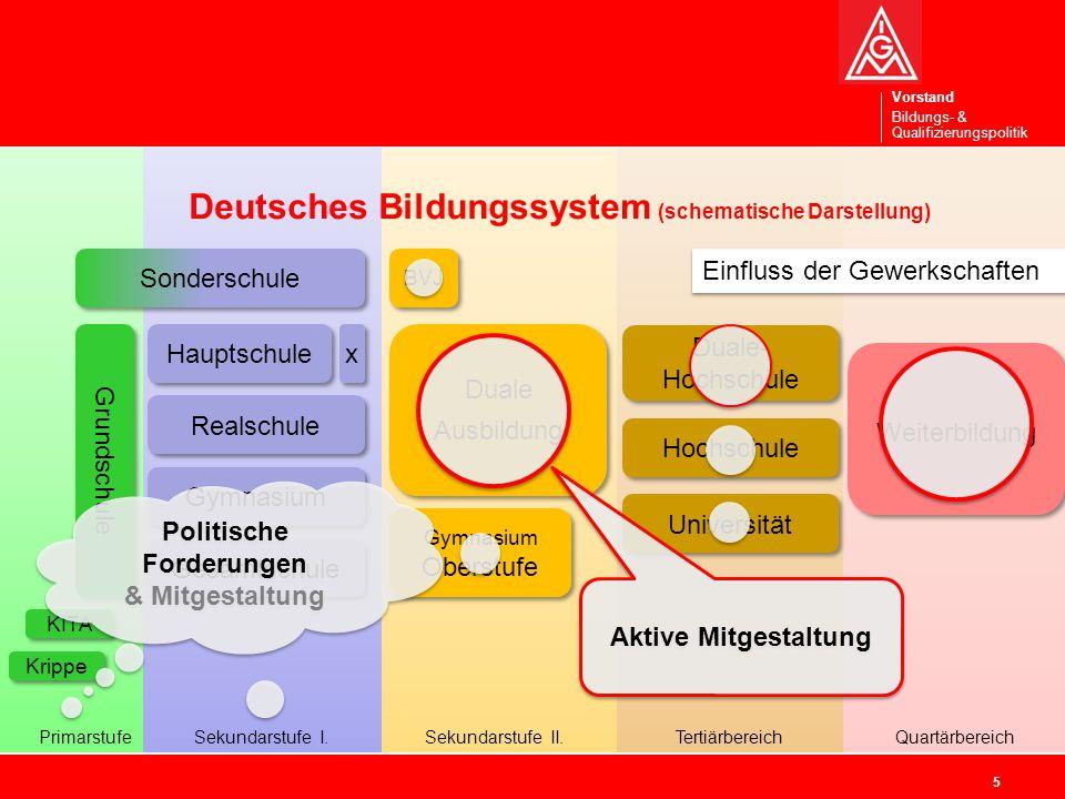 Deutsches Bildungssystem (schematische Darstellung)