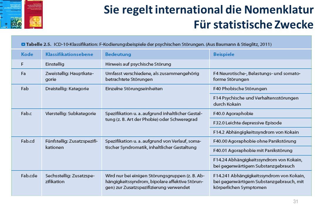 Sie regelt international die Nomenklatur