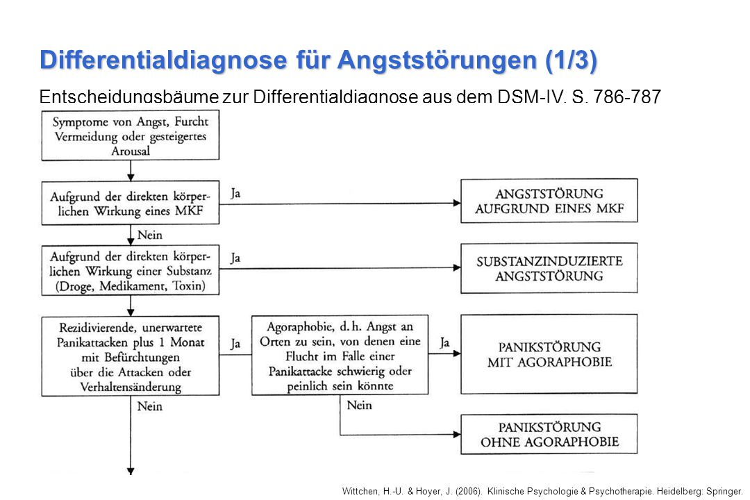 Differentialdiagnose für Angststörungen (1/3)