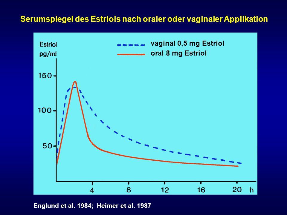 Serumspiegel des Estriols nach oraler oder vaginaler Applikation
