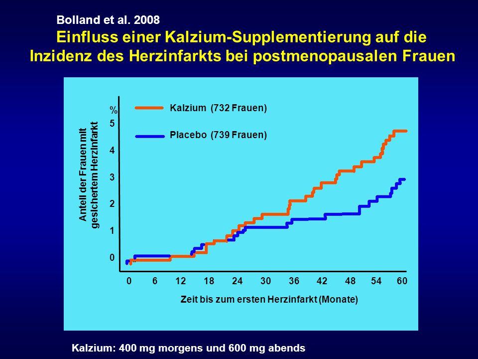 Einfluss einer Kalzium-Supplementierung auf die