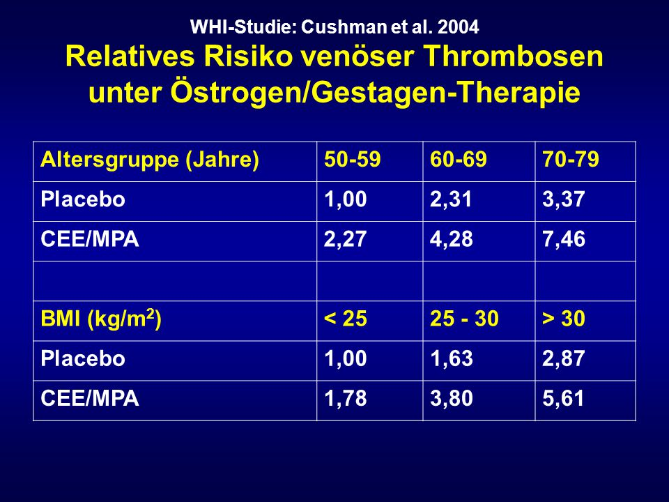 Altersgruppe (Jahre) 50-59 60-69 70-79 Placebo 1,00 2,31 3,37 CEE/MPA