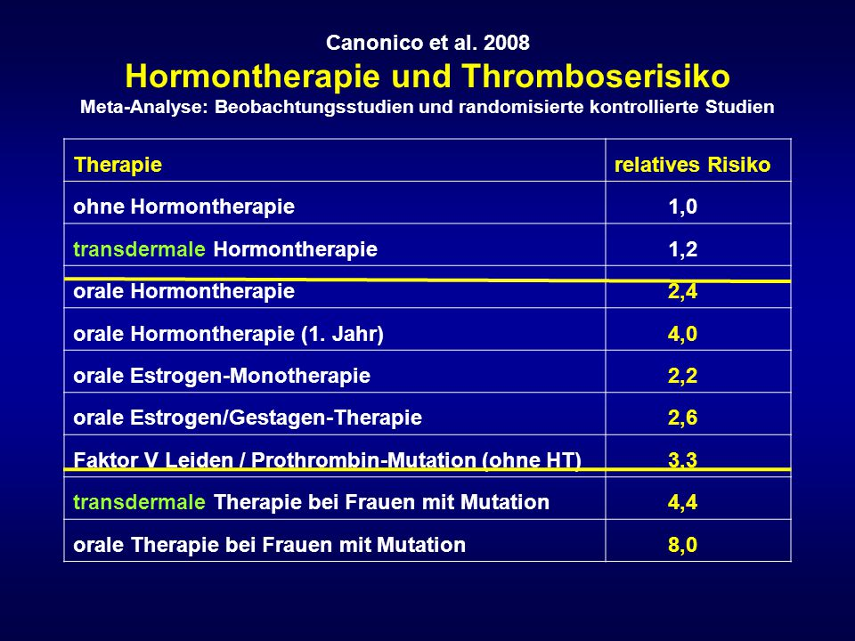 transdermale Hormontherapie 1,2 orale Hormontherapie 2,4