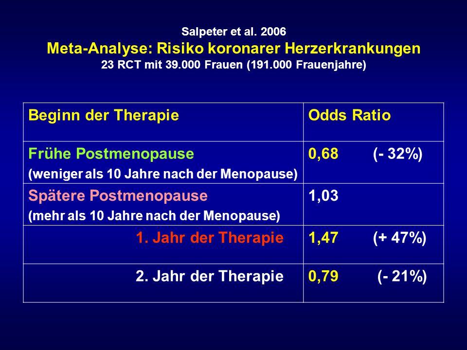 Spätere Postmenopause 1,03 1. Jahr der Therapie 1,47 (+ 47%)
