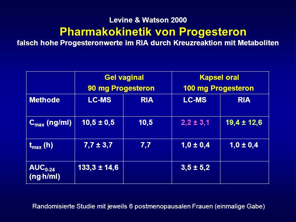 Levine & Watson 2000 Pharmakokinetik von Progesteron falsch hohe Progesteronwerte im RIA durch Kreuzreaktion mit Metaboliten