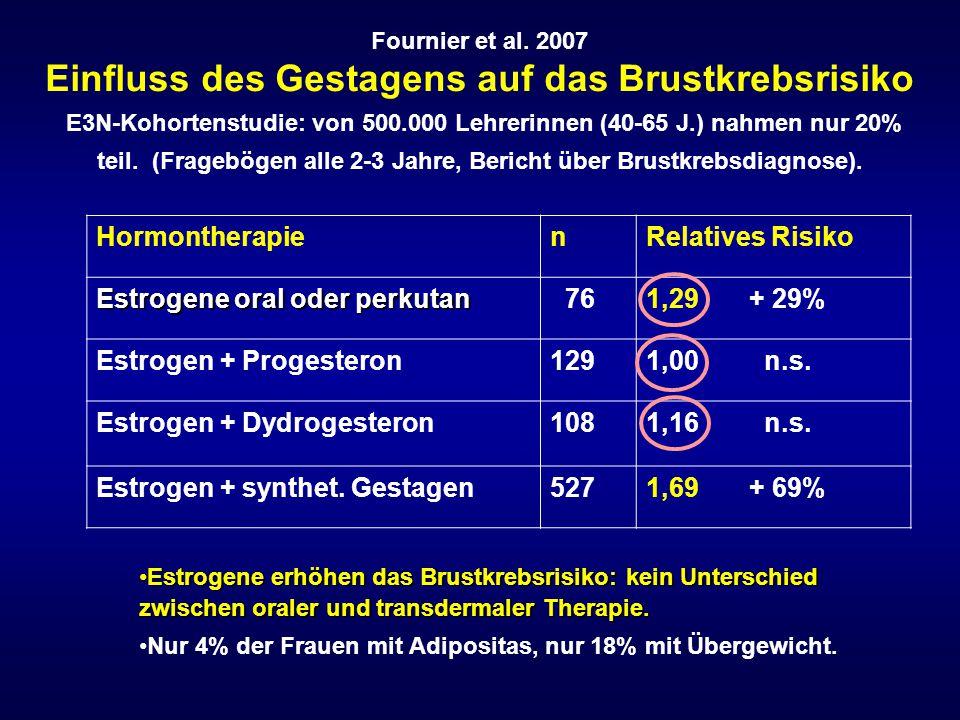 Estrogene oral oder perkutan 76 1,29 + 29% Estrogen + Progesteron 129