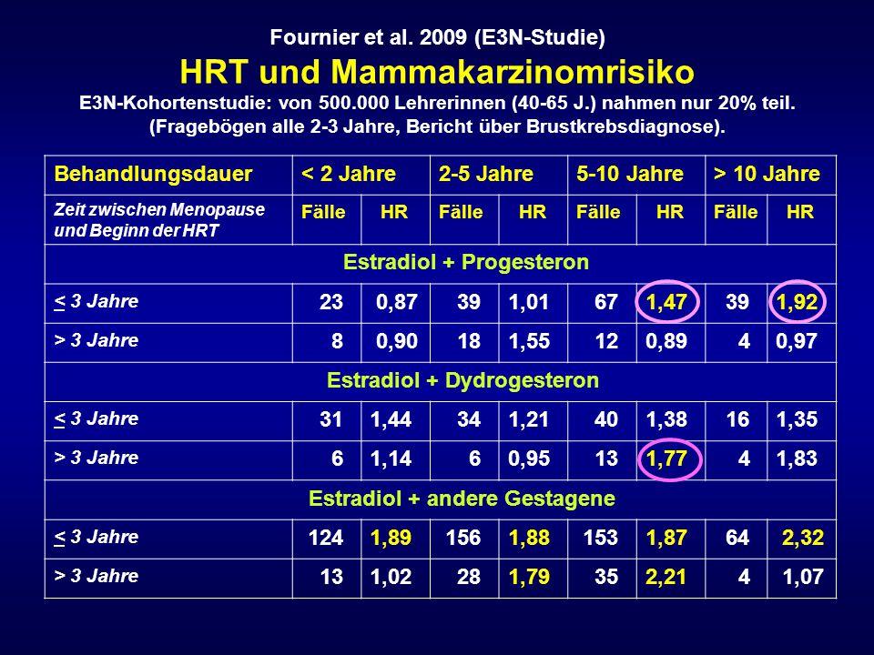 Estradiol + andere Gestagene 124 1,89 156 1,88 153 1,87 64 2,32 1,02