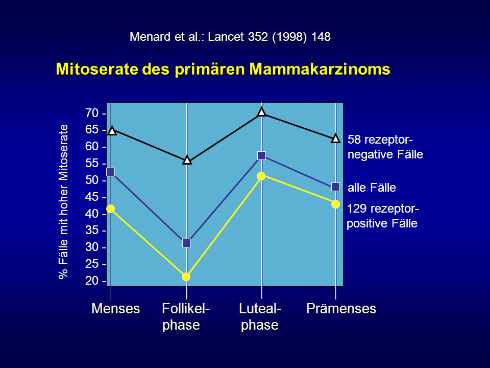Mitoserate des primären Mammakarzinoms