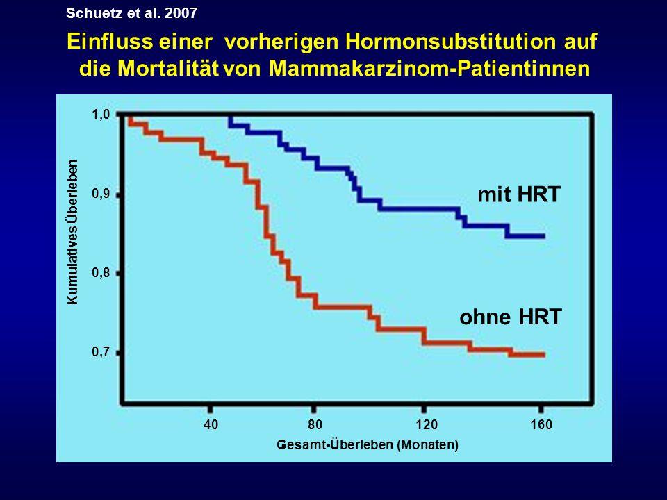 Einfluss einer vorherigen Hormonsubstitution auf
