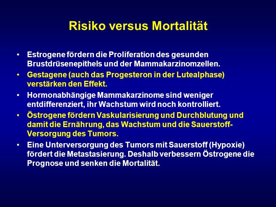 Risiko versus Mortalität