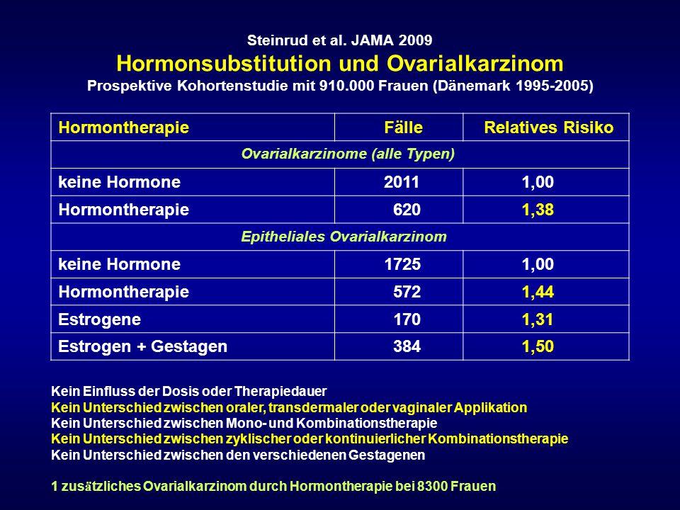 Hormontherapie Fälle Relatives Risiko keine Hormone 2011 1,00 620 1,38