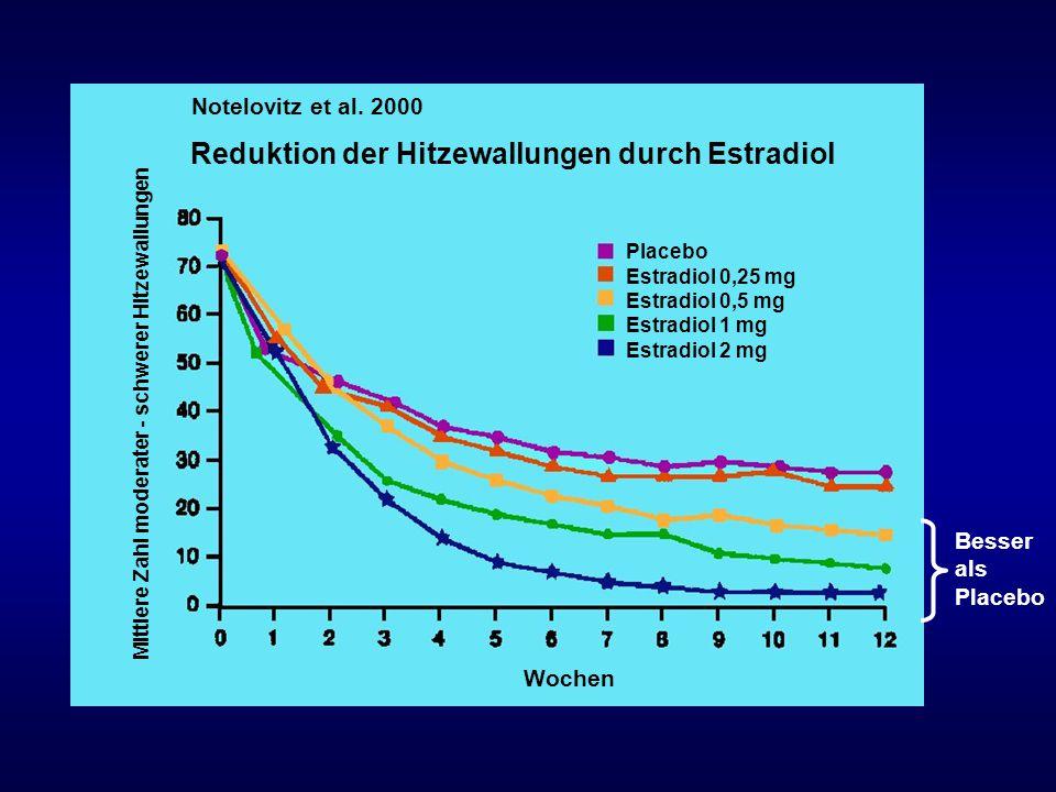 Reduktion der Hitzewallungen durch Estradiol