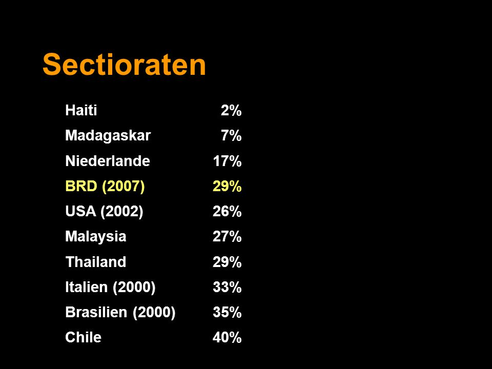 Sectioraten Haiti 2% Madagaskar 7% Niederlande 17% BRD (2007) 29%