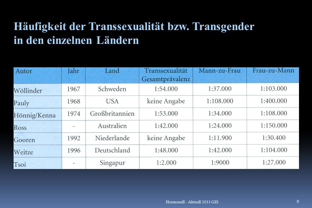 Häufigkeit der Transsexualität bzw