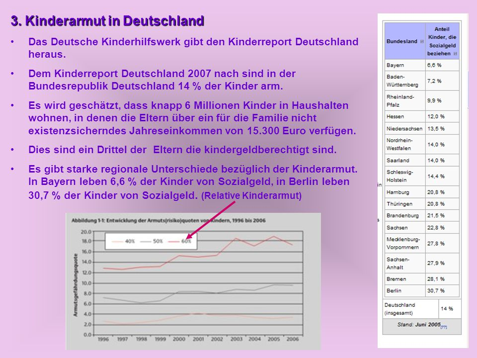 3. Kinderarmut in Deutschland