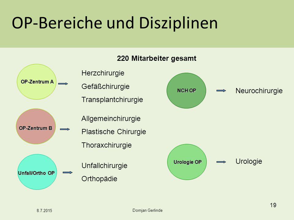 OP-Bereiche und Disziplinen