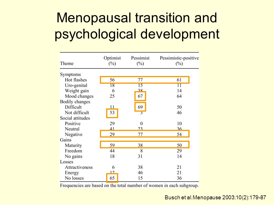 Menopausal transition and psychological development