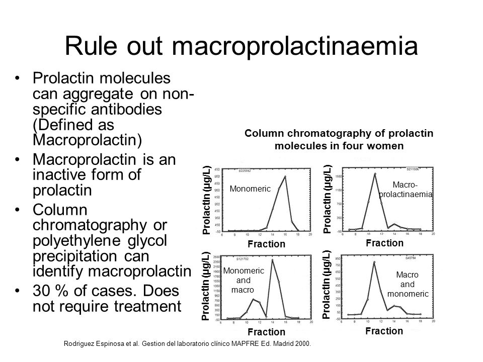 Rule out macroprolactinaemia