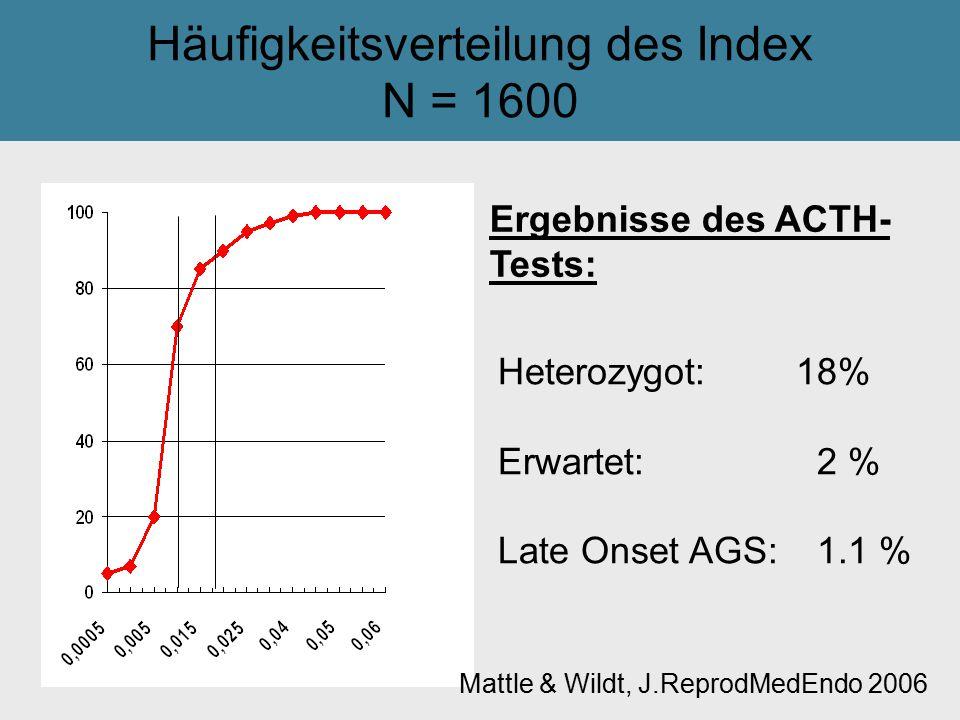 Häufigkeitsverteilung des Index