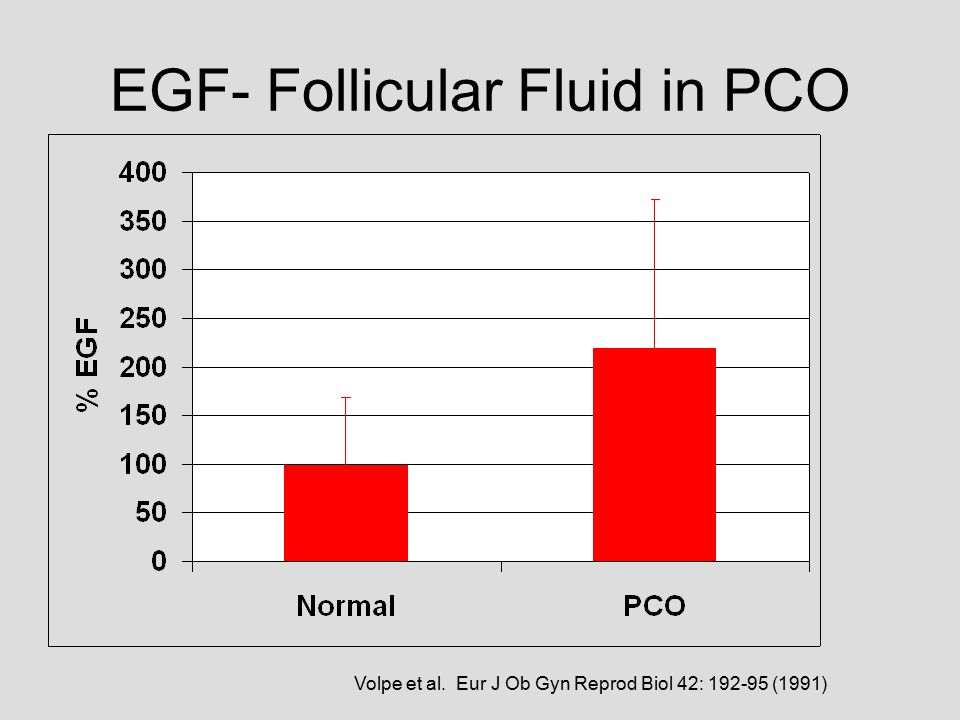 EGF- Follicular Fluid in PCO