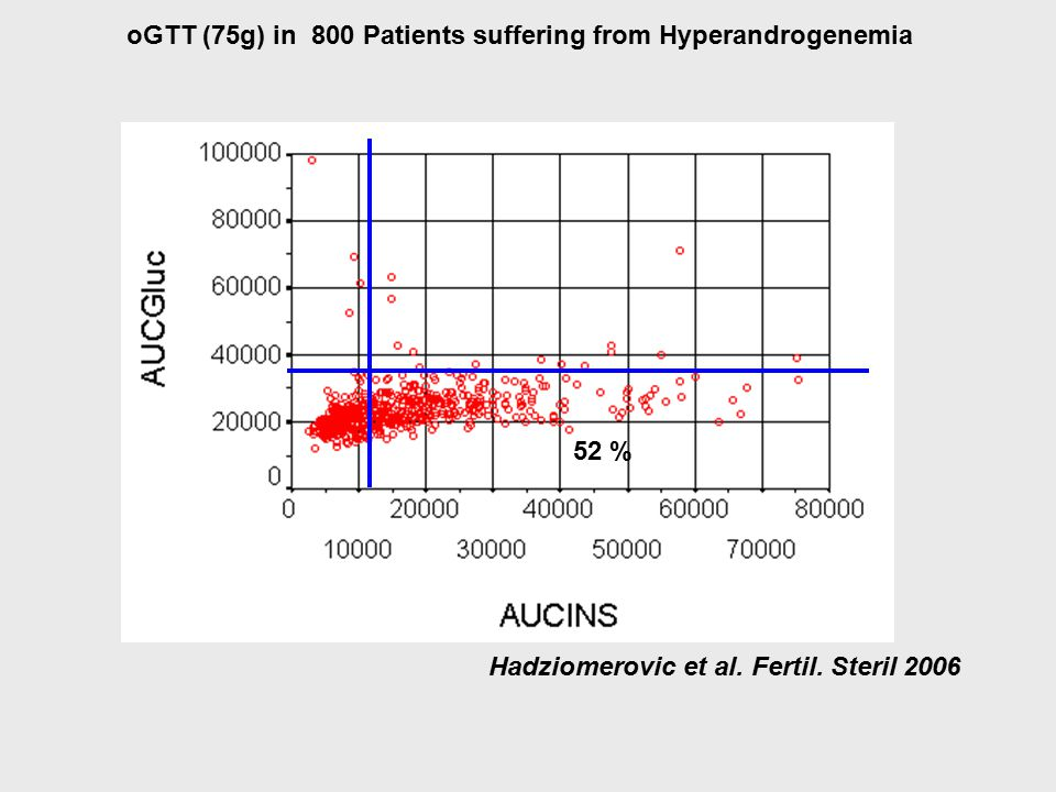 oGTT (75g) in 800 Patients suffering from Hyperandrogenemia