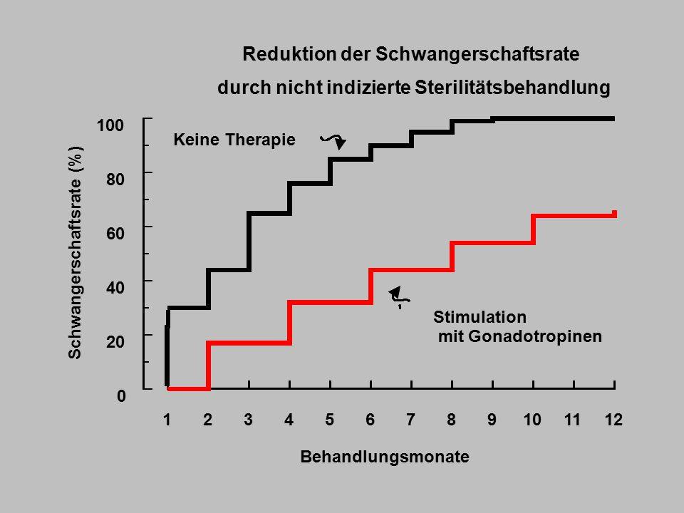 Reduktion der Schwangerschaftsrate