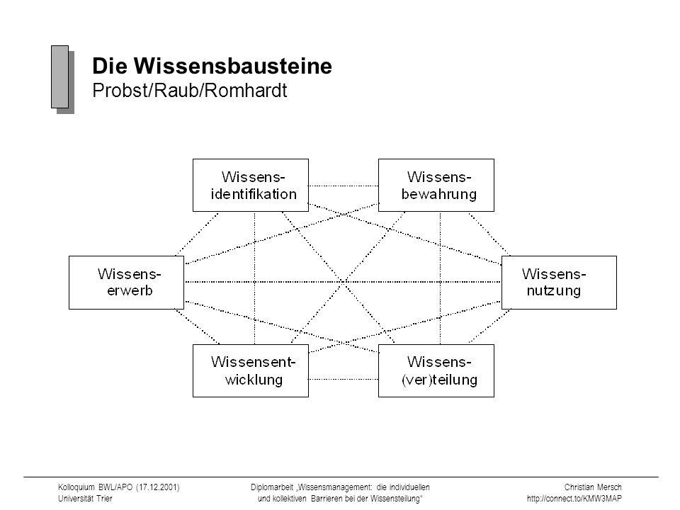 Die Wissensbausteine Probst/Raub/Romhardt