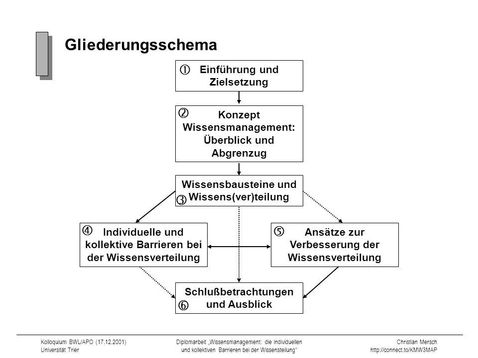 Gliederungsschema       Einführung und Zielsetzung