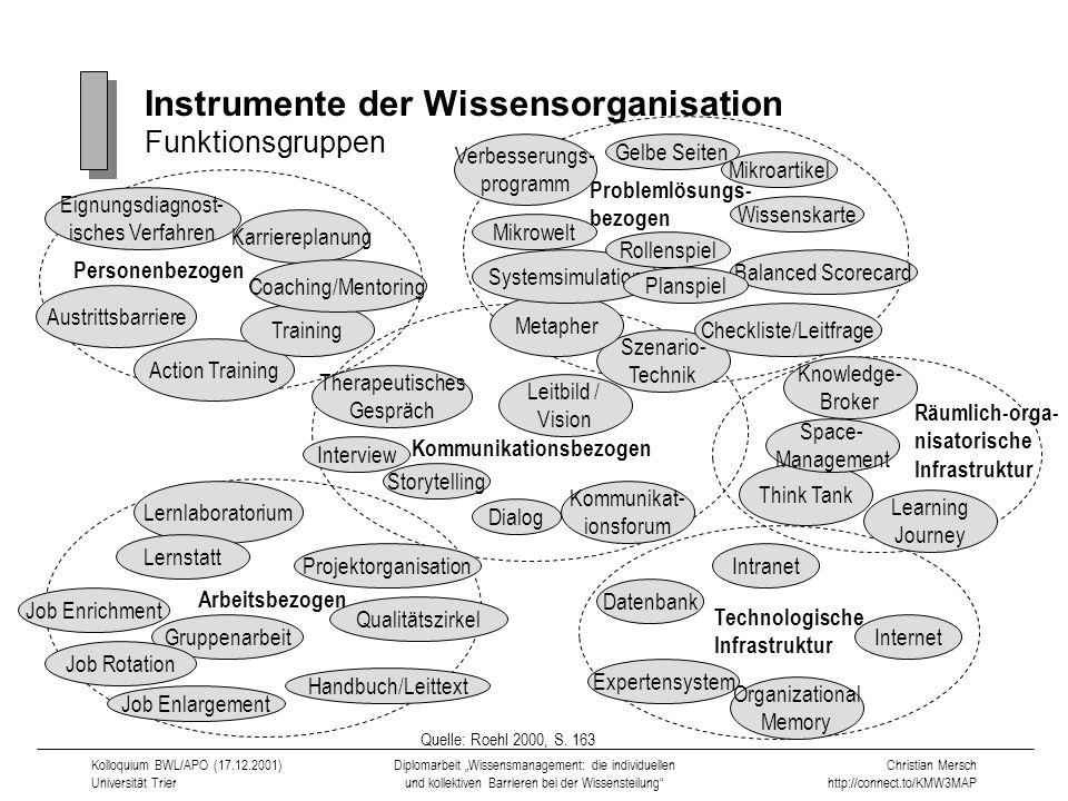 Instrumente der Wissensorganisation Funktionsgruppen