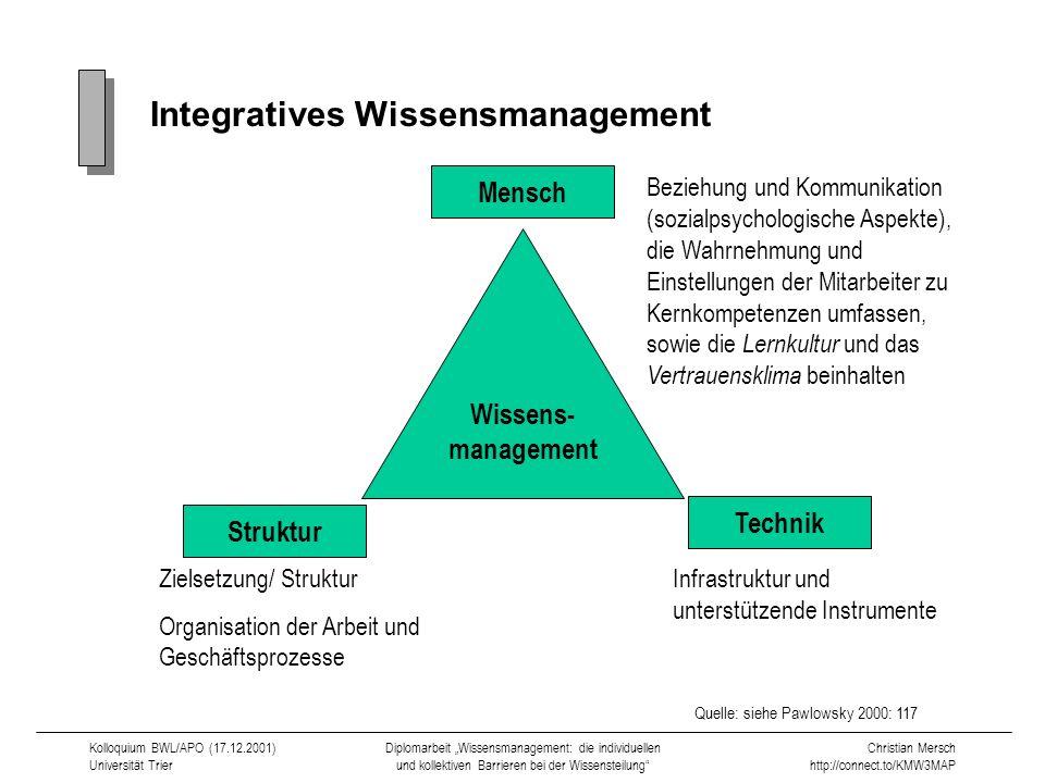 Integratives Wissensmanagement
