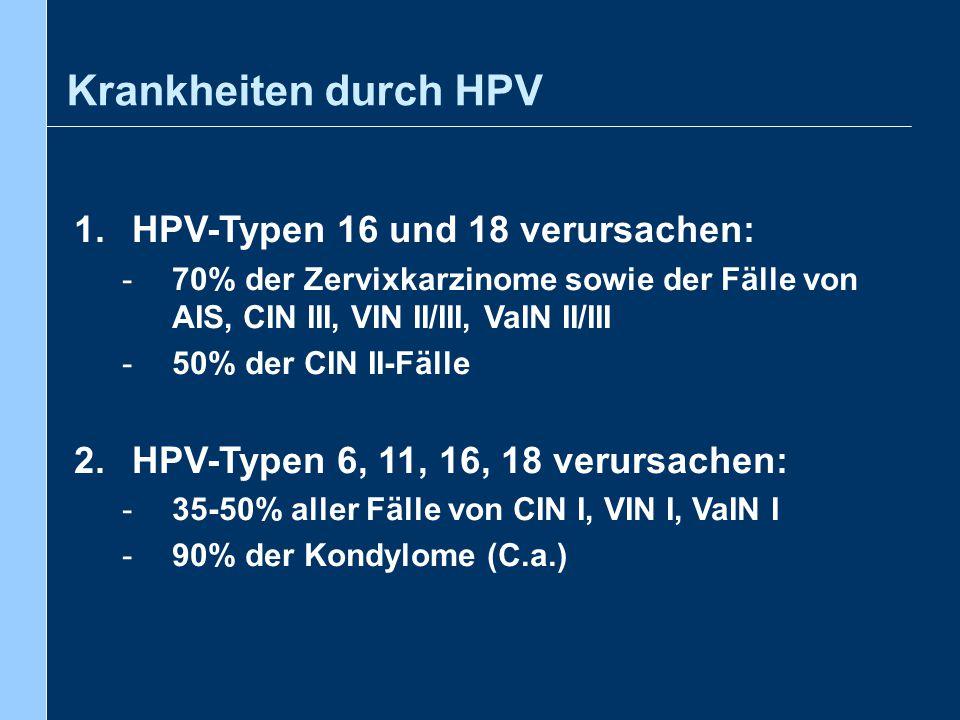 Krankheiten durch HPV HPV-Typen 16 und 18 verursachen:
