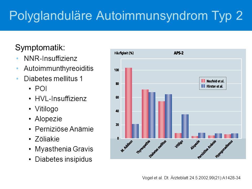 Polyglanduläre Autoimmunsyndrom Typ 2