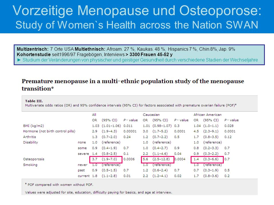 Vorzeitige Menopause und Osteoporose: Study of Women`s Health across the Nation SWAN