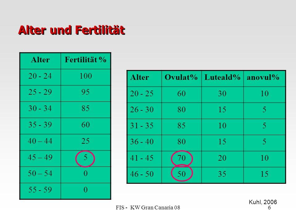 Alter und Fertilität Alter Fertilität % 20 - 24 100 25 - 29 95 30 - 34