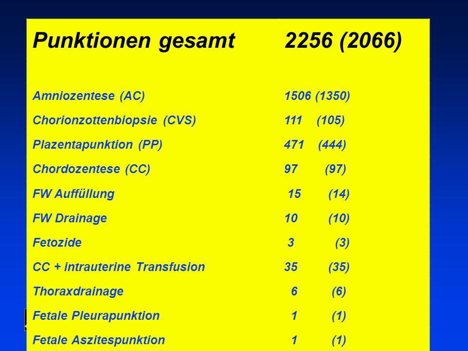 Punktionen gesamt 2256 (2066) Amniozentese (AC) 1506 (1350)
