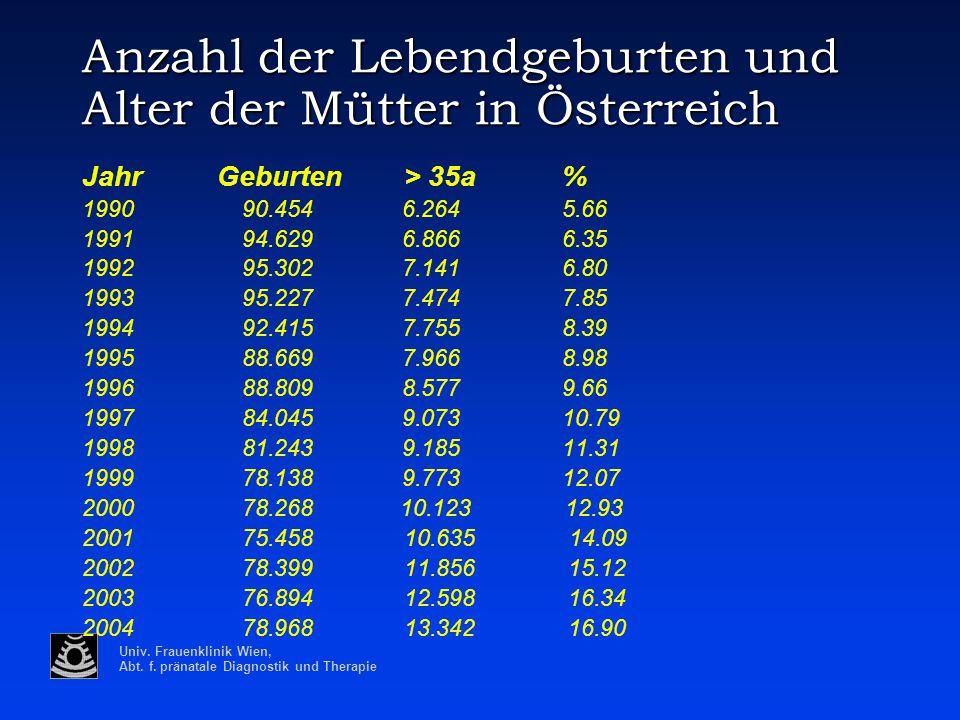 Anzahl der Lebendgeburten und Alter der Mütter in Österreich