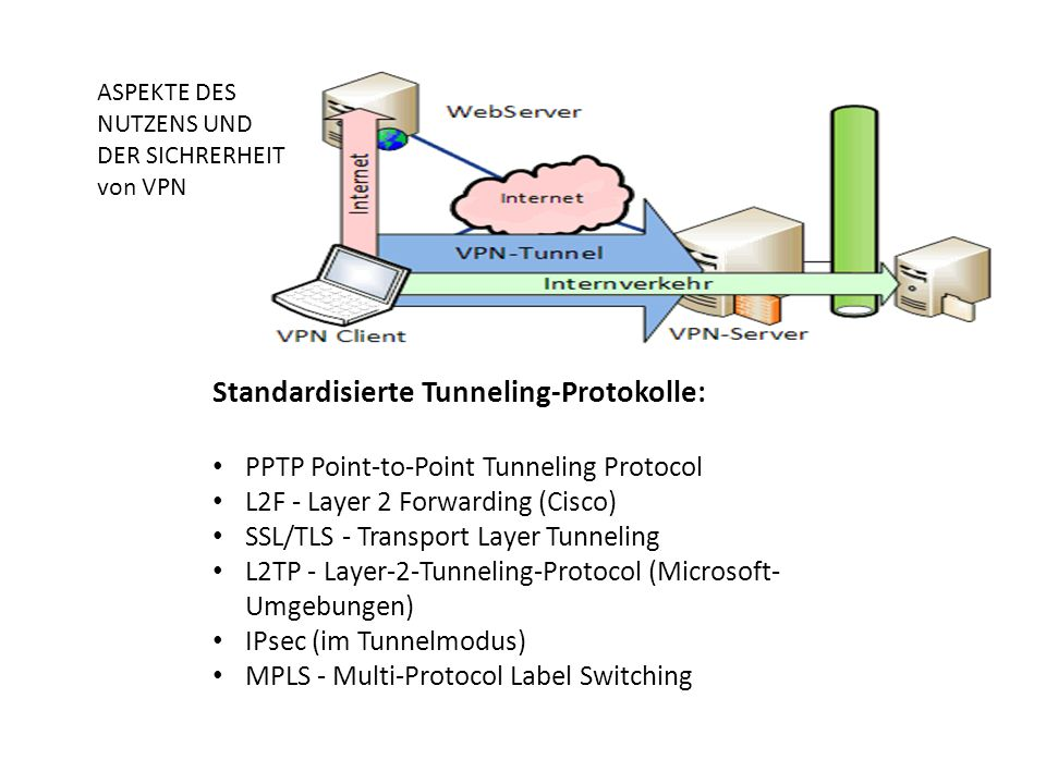 Standardisierte Tunneling-Protokolle: