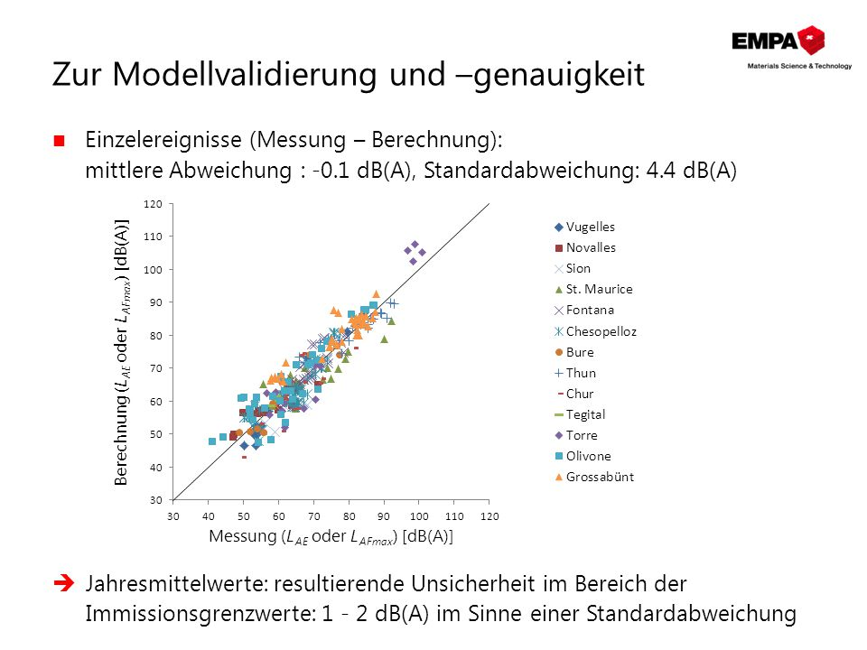 Zur Modellvalidierung und –genauigkeit