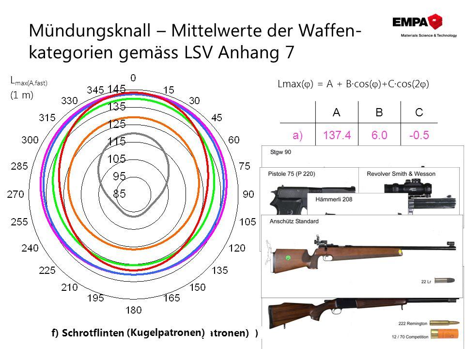 Mündungsknall – Mittelwerte der Waffen-kategorien gemäss LSV Anhang 7