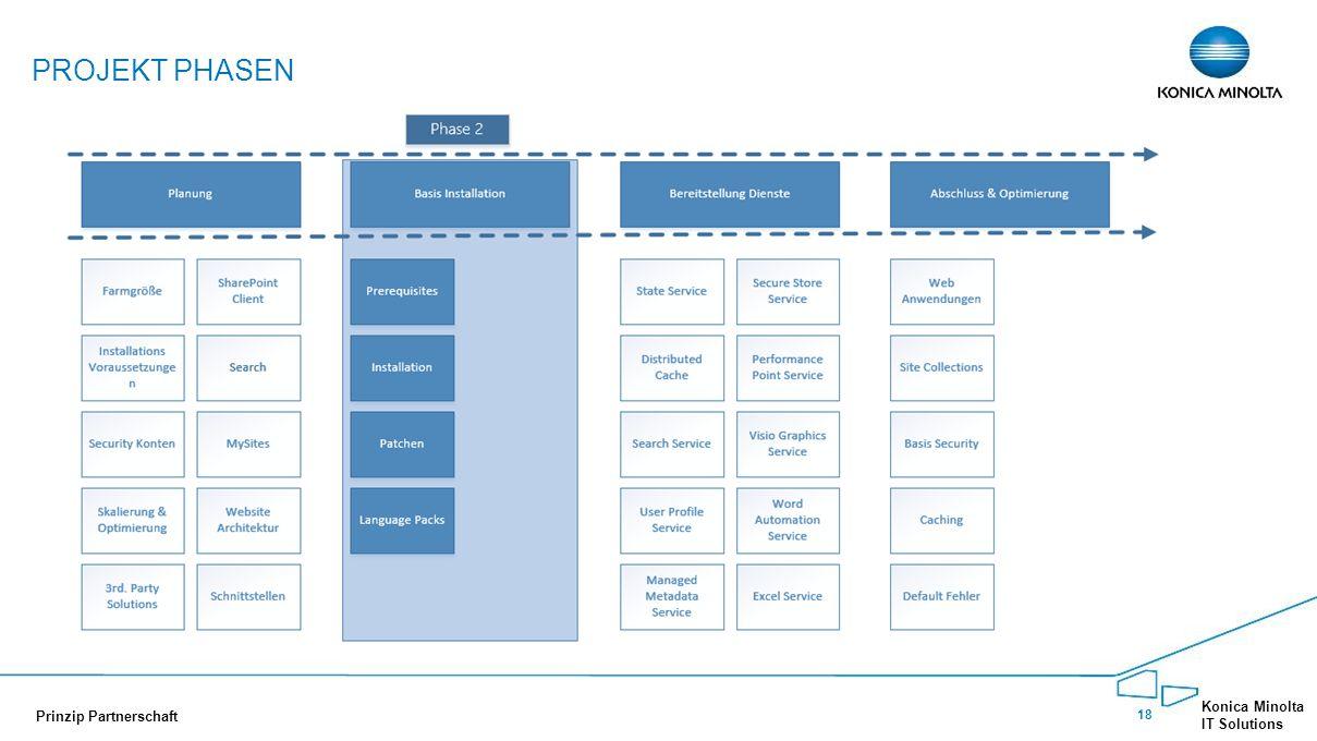 Projekt Phasen Phase 2: Bereitstellen der Server (Basis Betriebssystem)