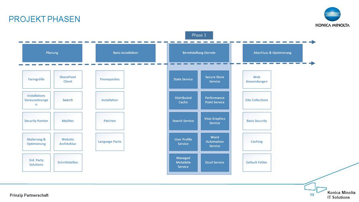 Projekt Phasen Phase 3: Bereitstellen aller benötigten Service Applications die in der Planungsphase adressiert wurden.