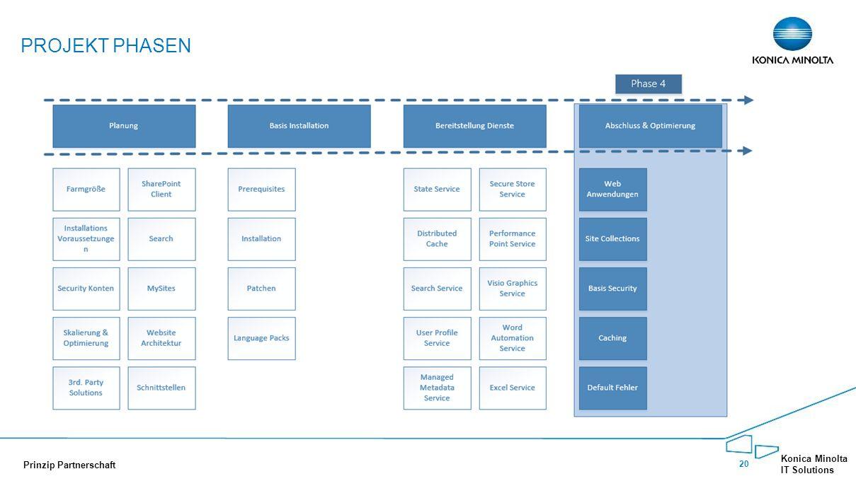 Projekt Phasen Phase 4: Anlegen der Web Anwendungen