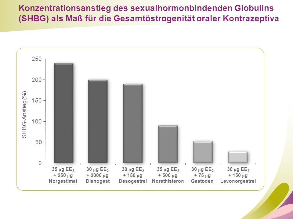Konzentrationsanstieg des sexualhormonbindenden Globulins (SHBG) als Maß für die Gesamtöstrogenität oraler Kontrazeptiva