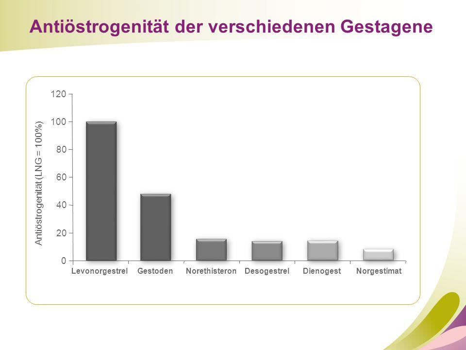 Antiöstrogenität (LNG = 100%)