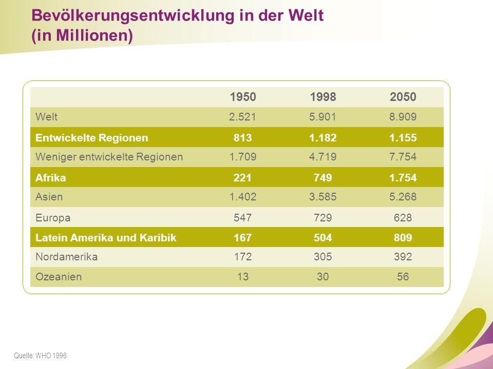 Bevölkerungsentwicklung in der Welt (in Millionen)