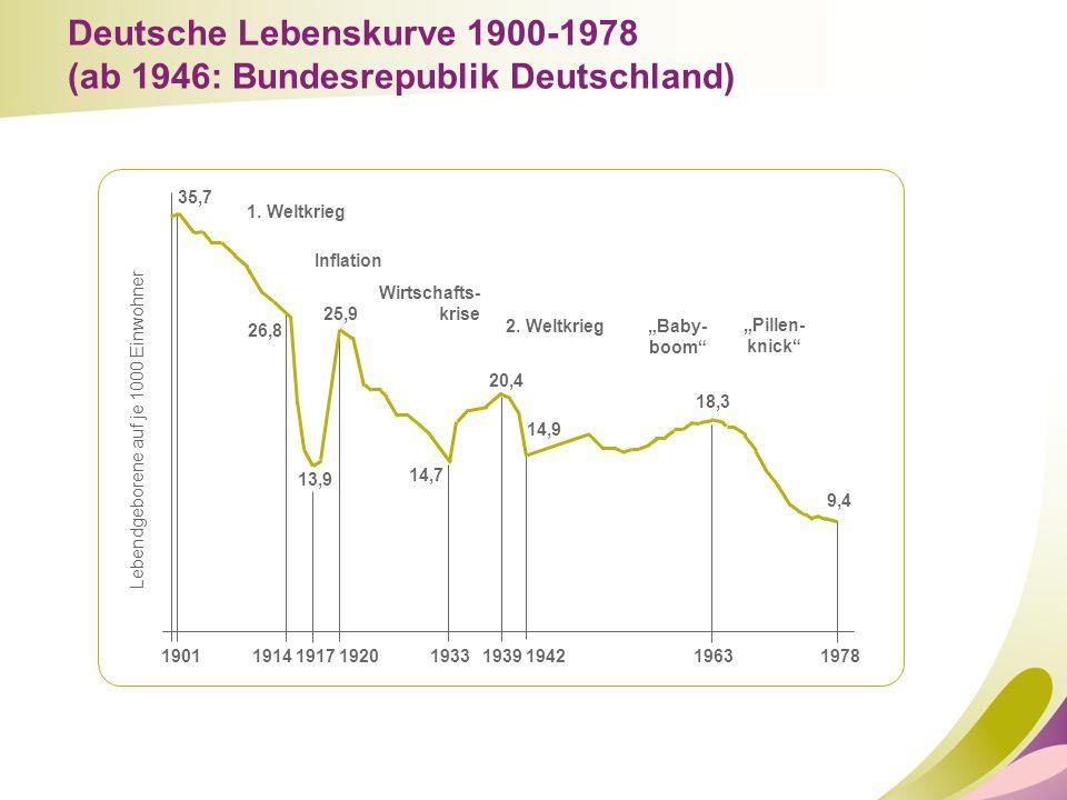 Deutsche Lebenskurve 1900-1978 (ab 1946: Bundesrepublik Deutschland)